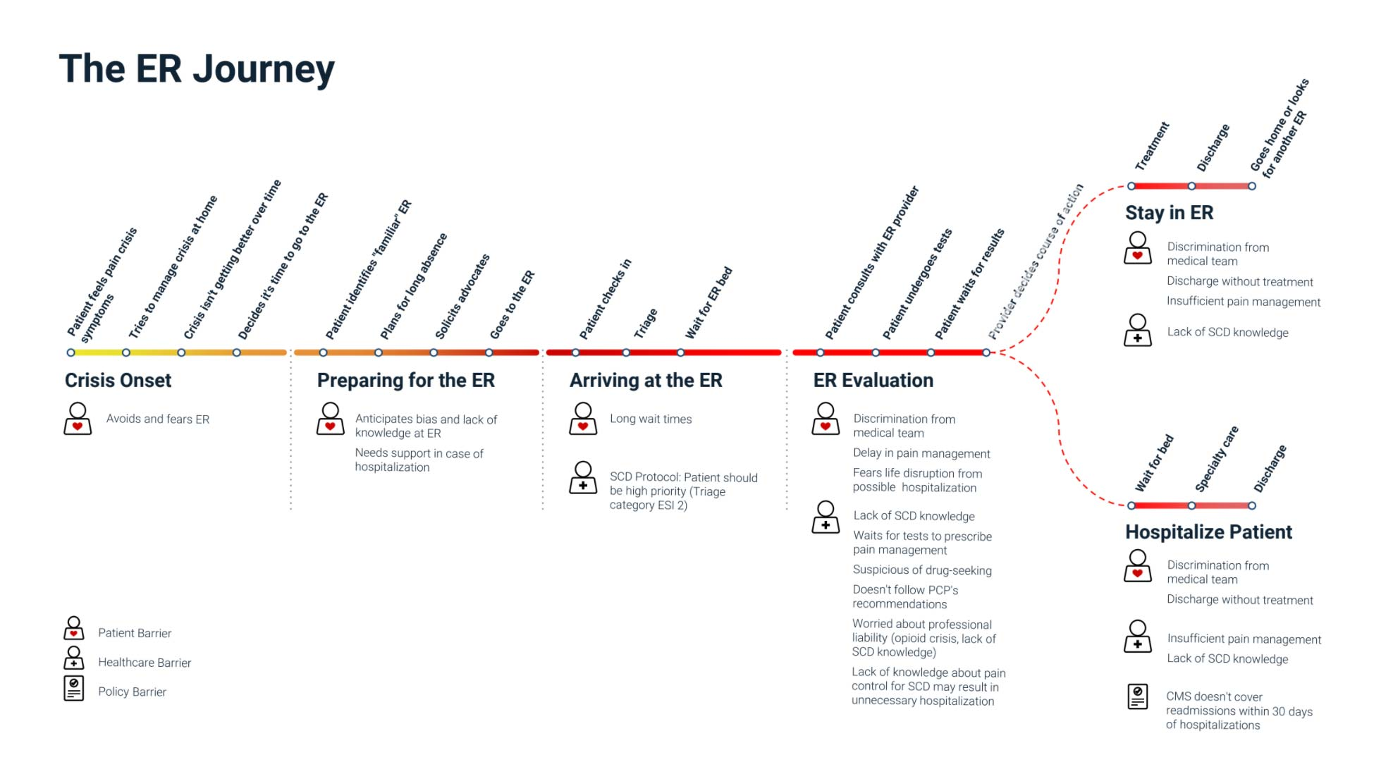 Timeline of an ER journey for a patient that diverges at the end for if someone stays in the ER or becomes hospitalized.