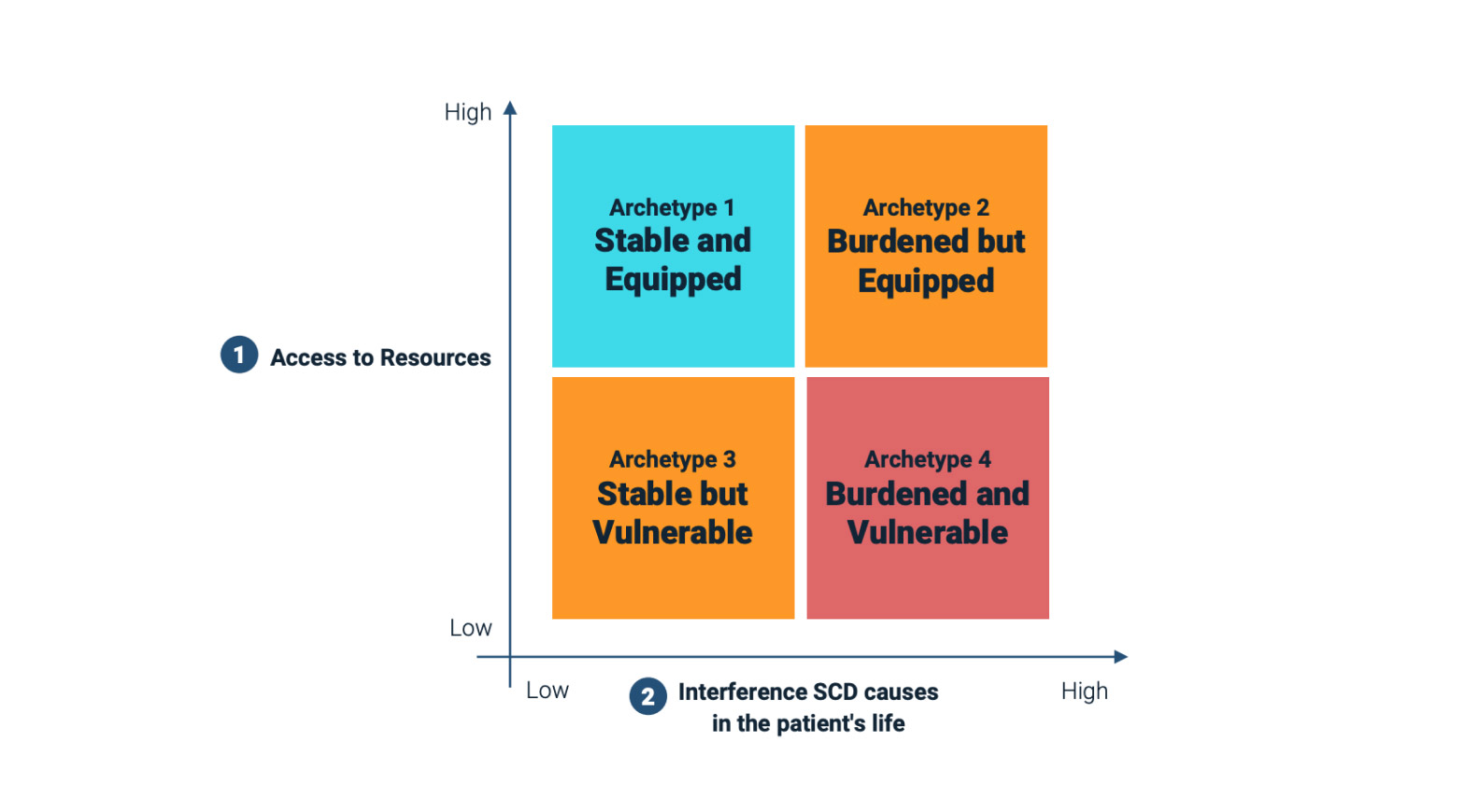 Graph showing how the research is broken down into 4 key archetypes.